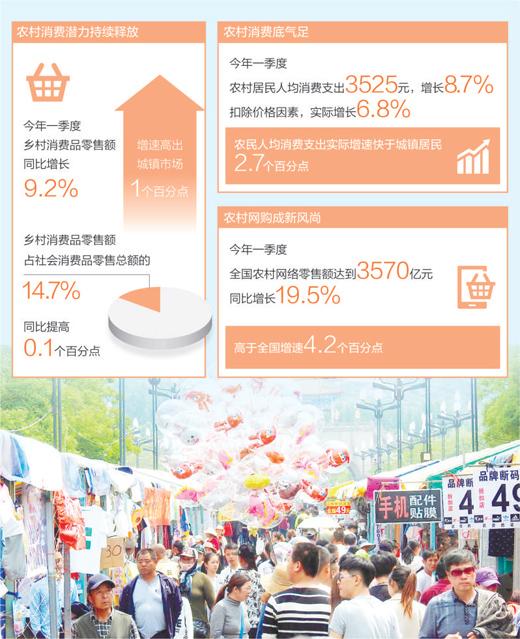 農村消費越來越重品質