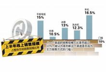 上半年(nian)家電網購規(gui)模達830億元