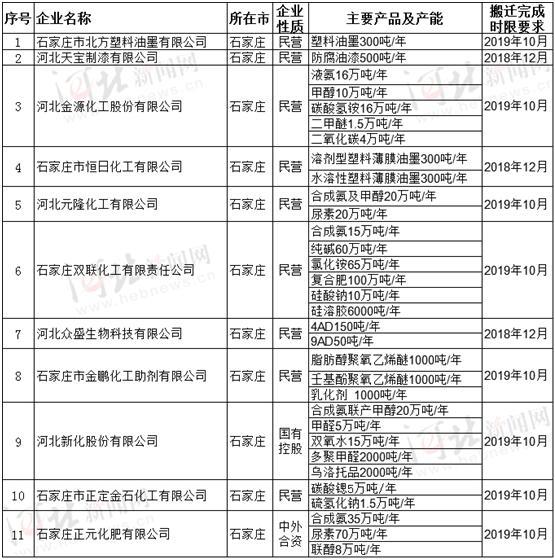 2019年城镇人口_大限将至!11家危险化学品生产企业将搬离石家庄城镇人口密集