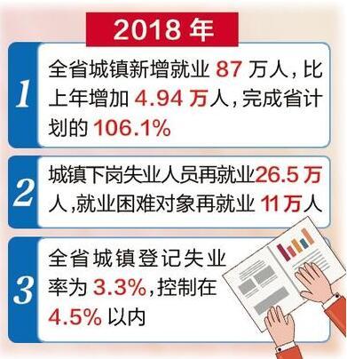 2018年河北省城镇新增就业87万人