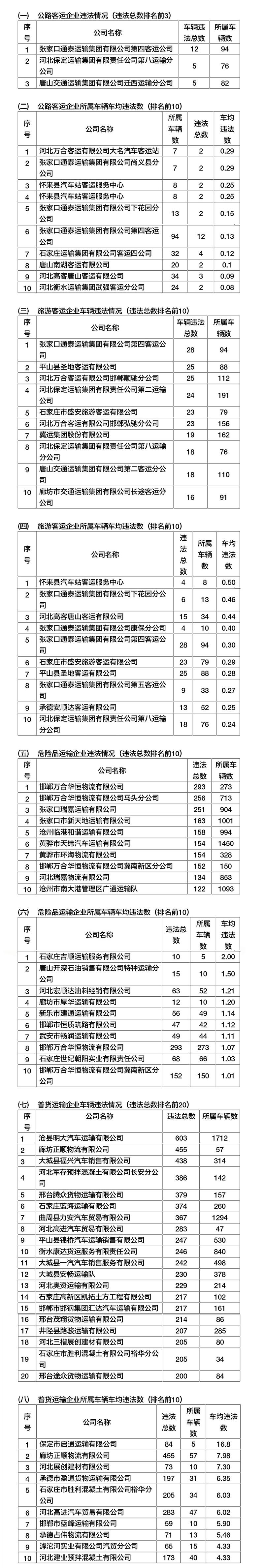 """河北發布5月份運輸企業""""交通違法大戶""""名單"""