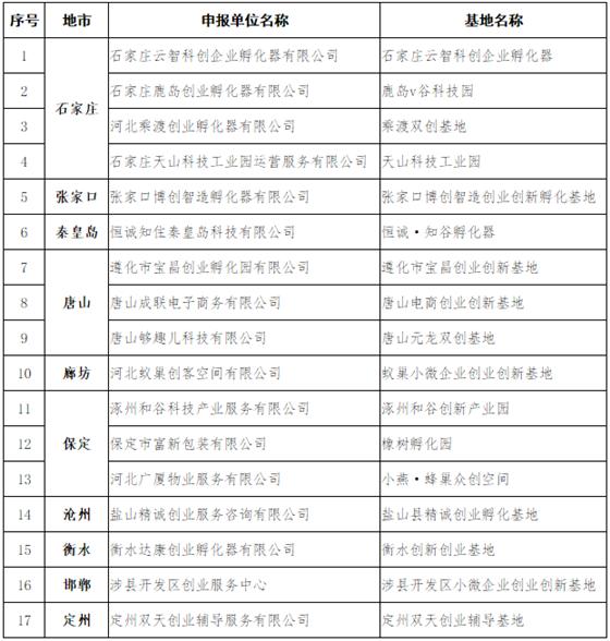 河北省小微企业创业创新示范基地名单公布